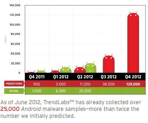 android malware apps chart