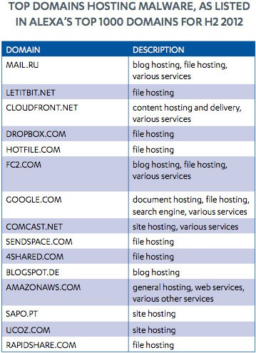 top malware hosting domains h2 2012